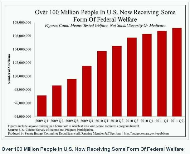 100 Million Americans on Welfare